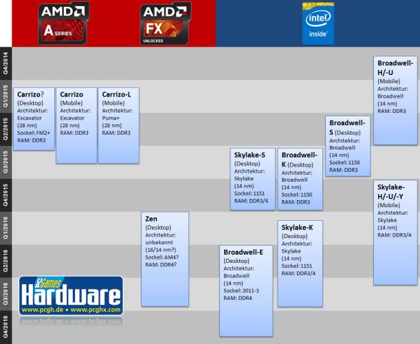 CPU_Roadmap_Dezember_2014_2-pcgh