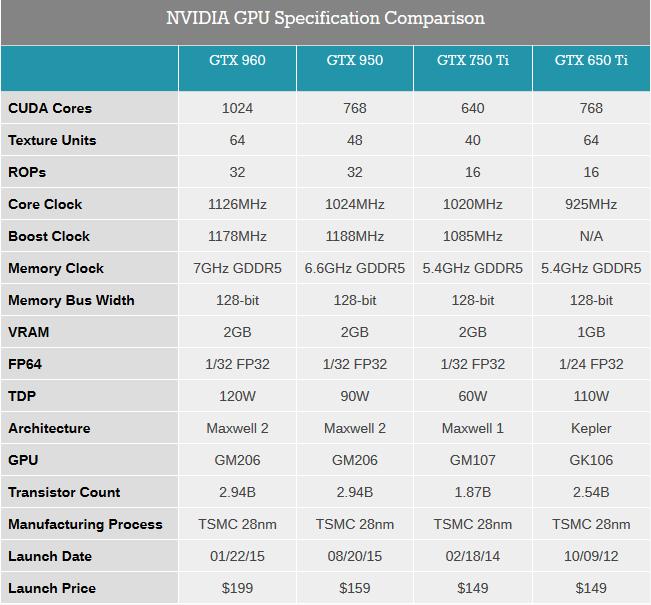 Perbedaan GTX 960, 950, 750 Ti dan 650 Ti. Diambil dari anandtech.com